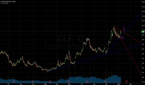 CLF: CLF solo lineas