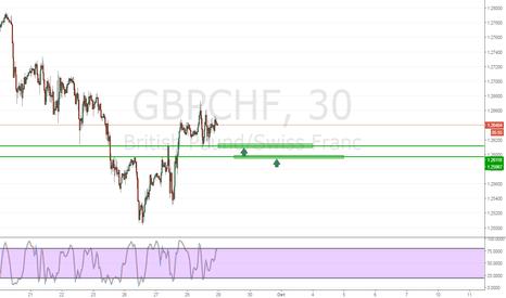 GBPCHF: GbpChp Покупка