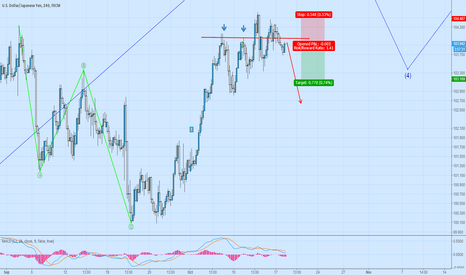 USDJPY: USDJPY short at the pull back now