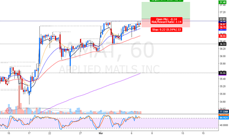 AMAT: nice hourly force breakout