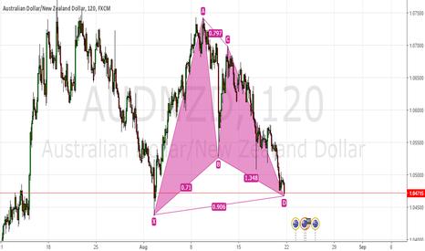 AUDNZD: AUD/NZD Gartley Pattern Long