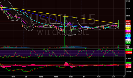 USOIL: OIL is on life support
