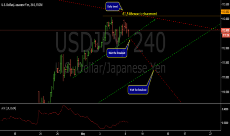 USDJPY: Bearish structure-USDJPY