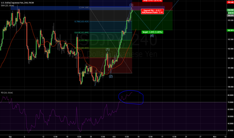 USDJPY: USD/JPY SHORT 4H Strong Support + Corrective WAVE 4