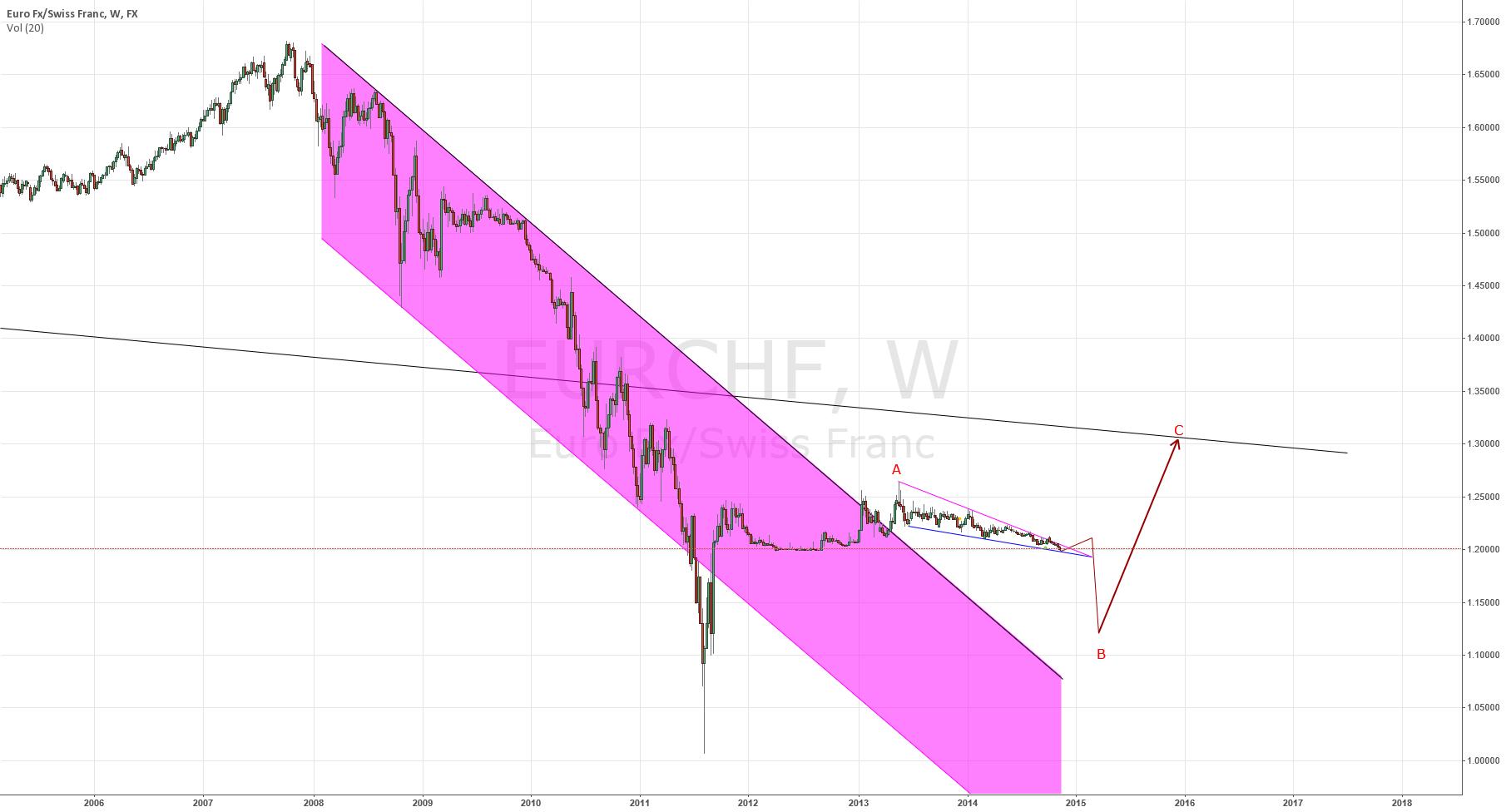 EUR/CHF 1.20 breakdown & strong Recovery (Nikita FX )
