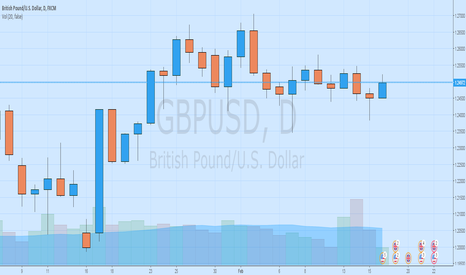 GBPUSD: New Rally is coming
