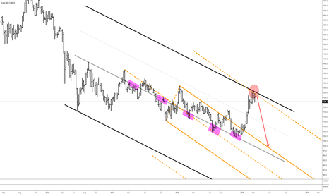 GC1!: GC - Gold - Take 2: Now it looks very, very obvious to me