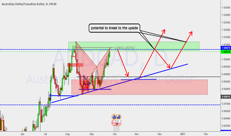 AUDCAD: Ascending triangle in process!!