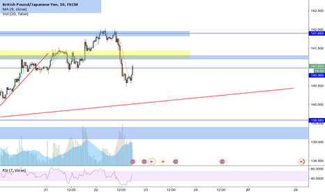 GBPJPY: if GBPJPY long