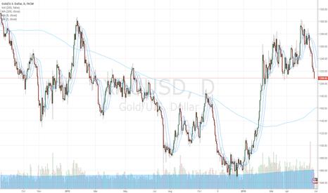XAUUSD: Gold support near 200 MA