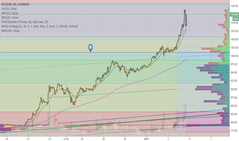 BTCUSD: Volume Profile for the recent big rise