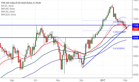 UK100: FTSE100 upside capped by 10- day MA, good to sell on rallies