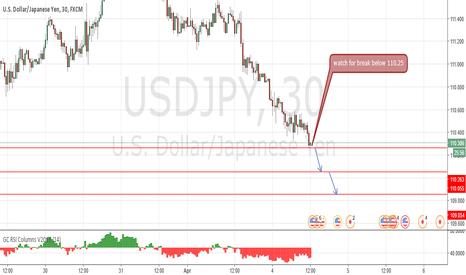 USDJPY: downside prevails