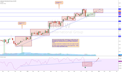 AIG: AIG Weekly Analysis 12/25/2013