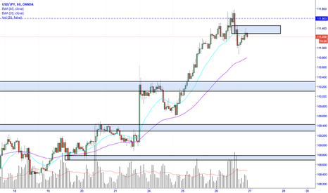 USDJPY: USDJPY tests daily highs and makes second wave sell-off