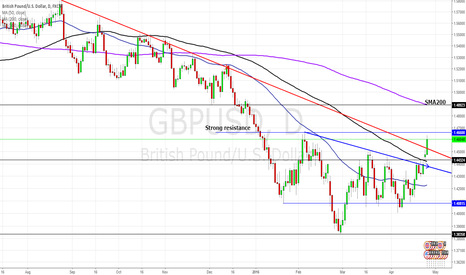 GBPUSD: Cable: Brexit is losing momentum. SMA200 next.