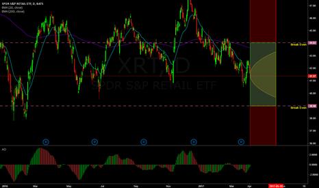 XRT: 30 Delta Strangle on XRT