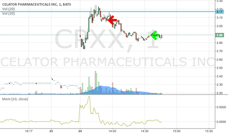 CPXX: Shorted $CPXX @ 3.08 and covered @ 2.88