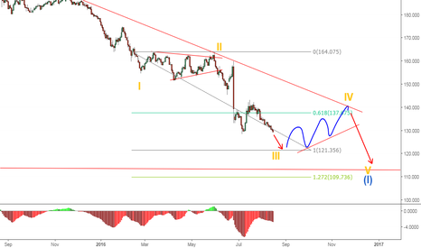 GBPJPY: Cable has more downside left - But a correction is on the way
