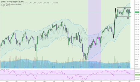 IWM: DON'T BE AFRAID OF ALL TIME HIGHS