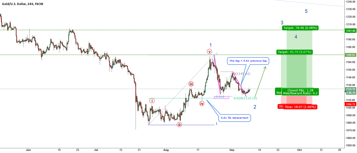 XAUUSD-If you missed silver dont miss gold