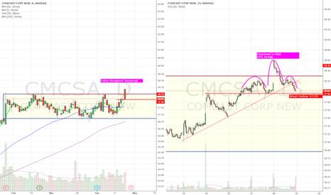 CMCSA: False breakout. Short below 37.95