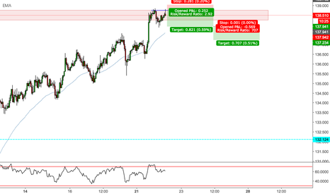 GBPJPY: GBPJPY - Double Top