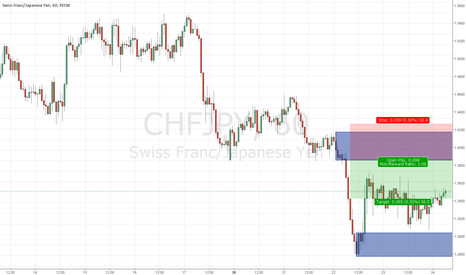 CHFJPY: H1 supply and demand short setup