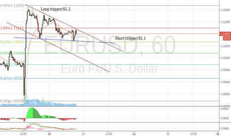 EURUSD: EURUSD - Patience requirerd