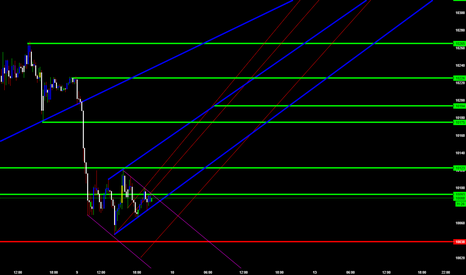 GER30: Possible BearChannel and Hidden Bullish RedLine Wedges