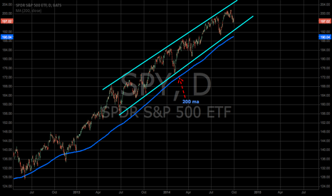 SPY: MONTHLY UPDATE : SPY.....LONG