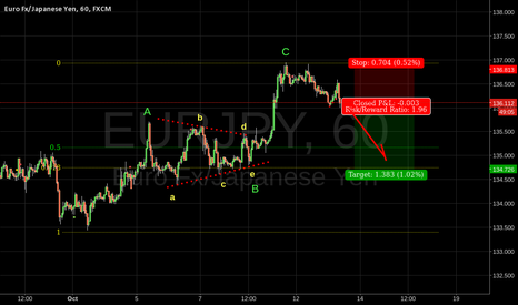 EURJPY: EURJPY EW Analysis - Triagle, abc, 62% target.