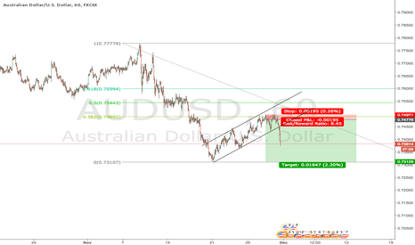 AUDUSD: AUDUSD : my short position