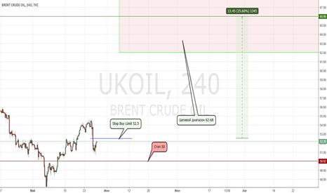 UKOIL: Нефть. Ралли.
