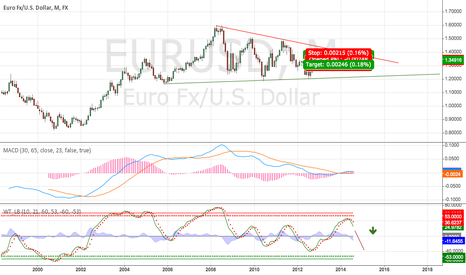 EURUSD: I'm absolute sure about this short idea.