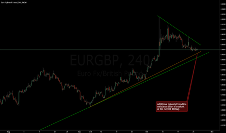 EURGBP: EURGBP no trade setup yet