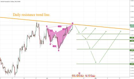 GBPUSD: GBP/USD 4H Harmonic Pattern.
