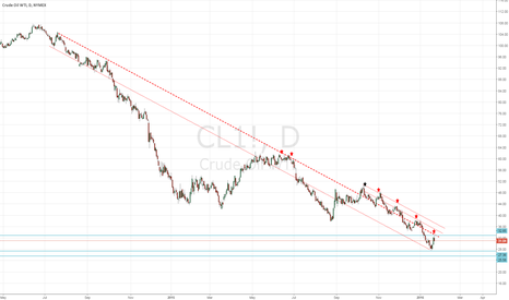 CL1!: Have I missed the resumption of CL downtrend?