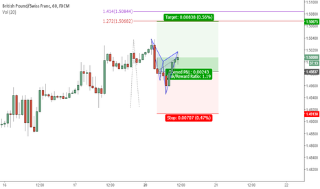 GBPCHF: Cypher & Structure trade Hedging