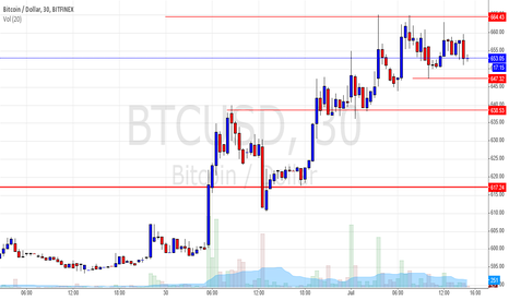 BTCUSD: Long on BTC on a retracement back to local support