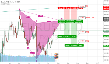 EURUSD: Hoping for a Possible Cypher