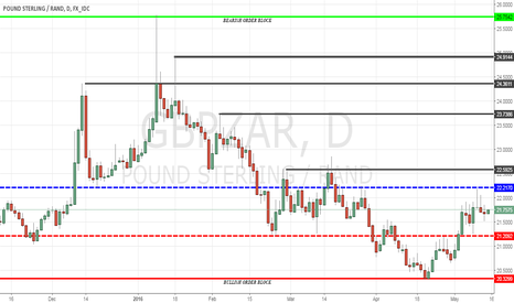 GBPZAR: Over view