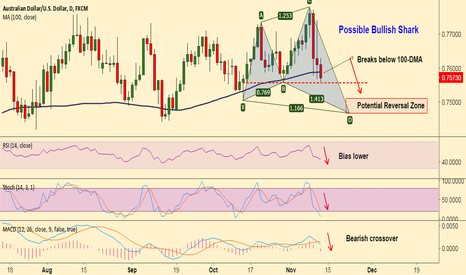 AUDUSD: Short AUD/USD for 0.75