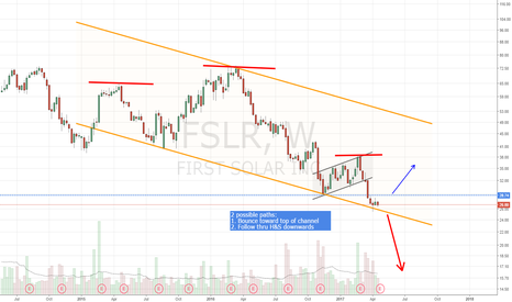 FSLR: H&S or do we get a bounce