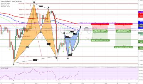 GBPUSD: GBPUSD - Butterfly Pattern after Bat Pattern on H1 Chart