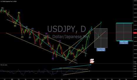 USDJPY: USDJPY, propably end of 3rd impulsive wave; short and long :-)