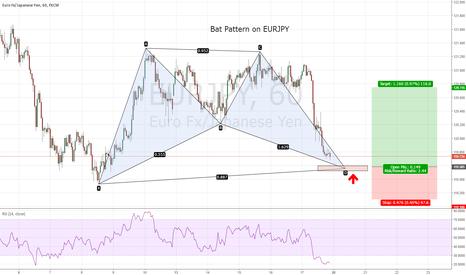 EURJPY: EURJPY - Bat pattern coming in at 119.60