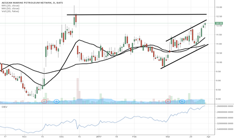 ANW: $ANW headed to $15 after breakout over $13