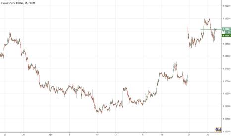 EURUSD: Small Buy on EU