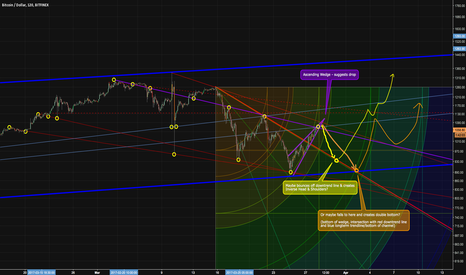 BTCUSD: Possible Bitcoin Ascending Wedge - targets & speculation